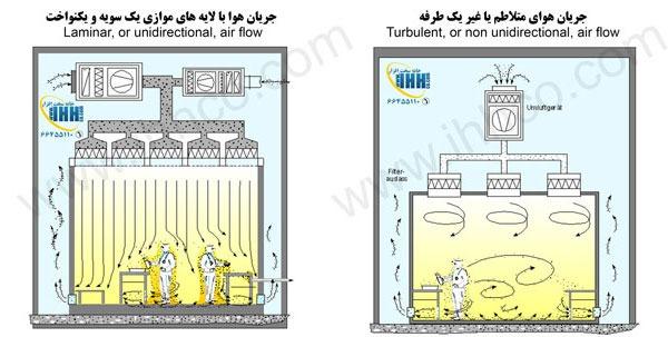 کلین و تفاوت جریان هوای متلاطم در مقابل جریان هوای یکنواخت