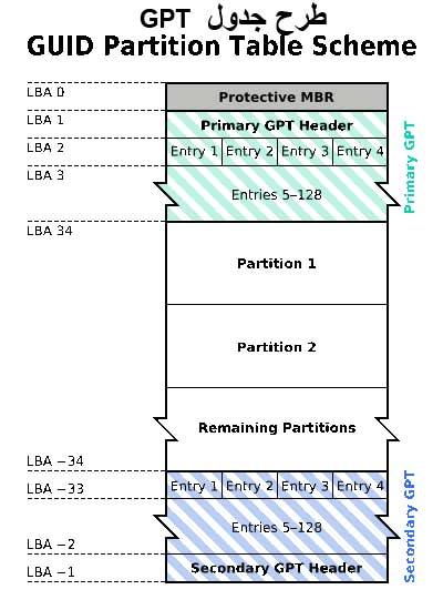 تفاوت بین MBR و GPT