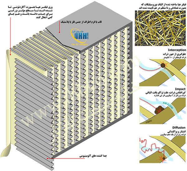 فیلتر هپا روش جذب ذرات معلق