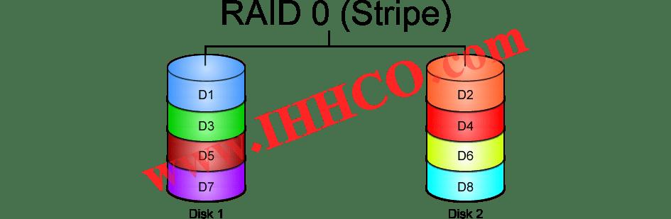 بازیابی اطلاعات از سیستم های رید